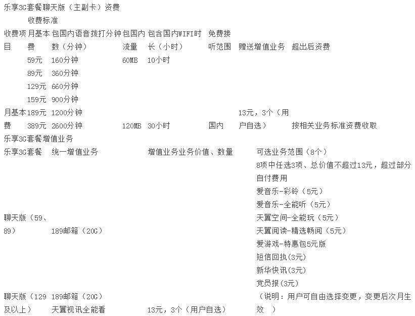 潍坊电信乐享3G聊天版.jpg