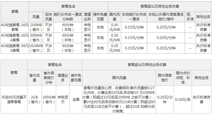 平凉联通4G校园套餐资费情况.png
