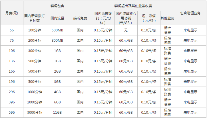 浙江嘉兴联通4G全国套餐1.png