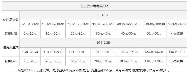 酒泉联通4G全国套餐流量放心用情况.png