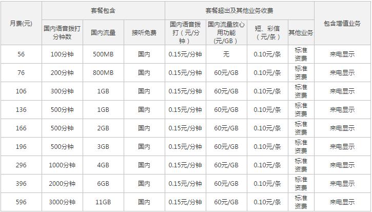 浙江湖州联通4G全国套餐