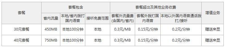 庆阳联通4G本地套餐资费情况.png