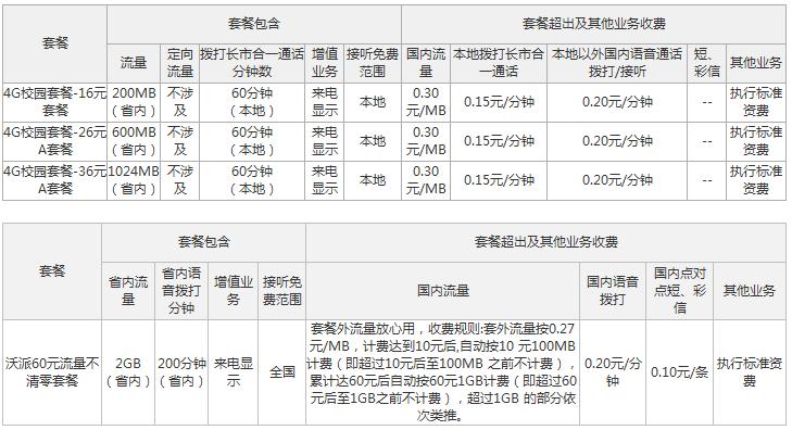 庆阳联通4G校园套餐资费情况.png