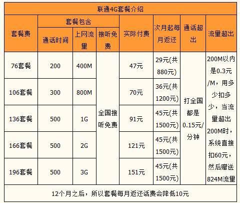 中山联通4G系列套餐.jpg