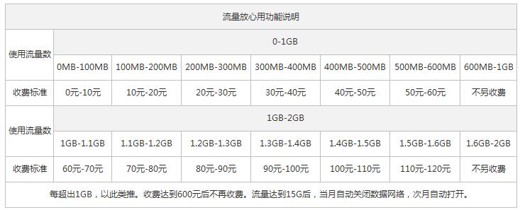 庆阳联通4G全国套餐流量放心用情况.png