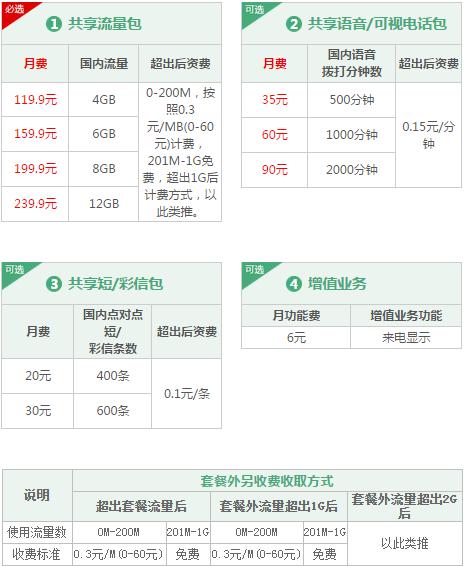 兴安盟联通4G共享组合套餐.png