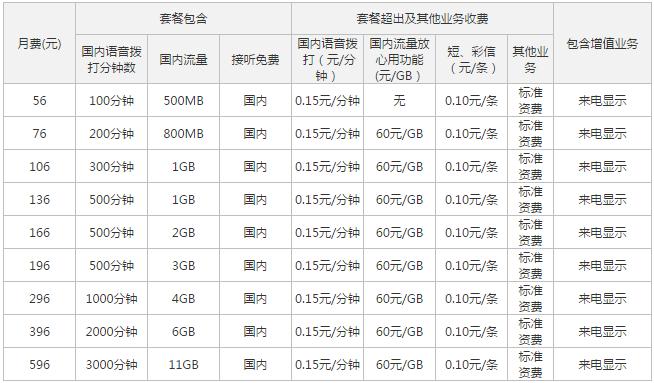 锡林郭勒联通4G全国套餐.png
