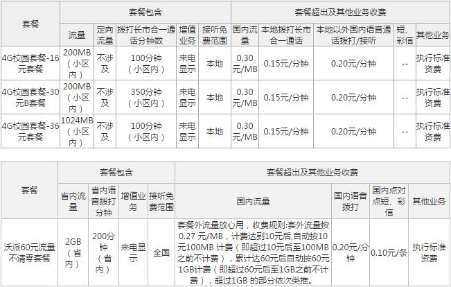 锡林郭勒联通4G校园套餐.png