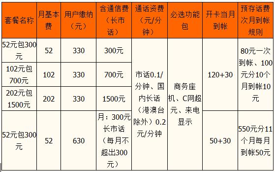 咸阳商务座机短号资费.png