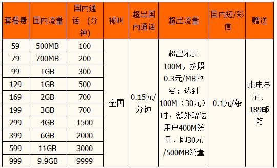 咸阳天翼乐享4G套餐资费.png