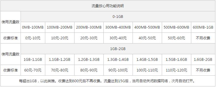 浙江绍兴联通4G全国套餐2.png