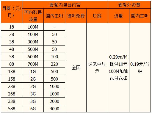 汉中4G飞享套餐资费.png