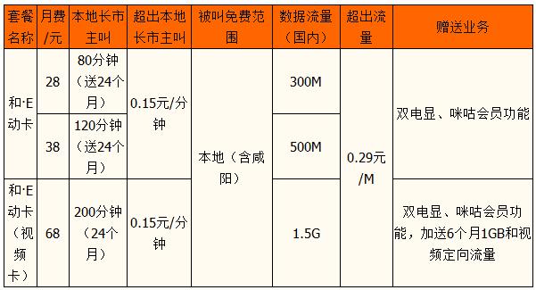汉中和·E动卡资费.png