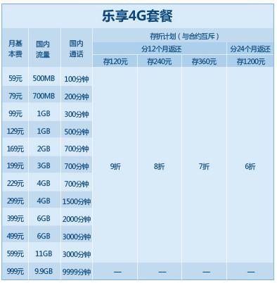 庆阳电信乐享4G套餐.png