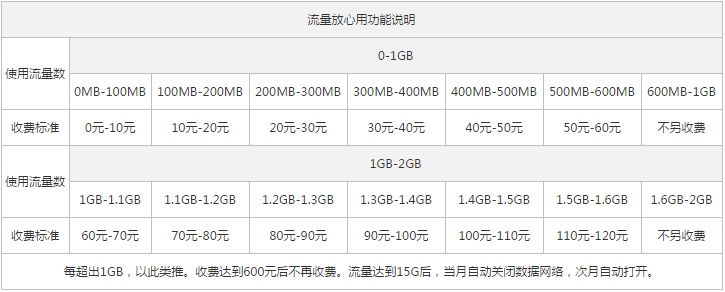 浙江台州联通4G全国套餐2.png