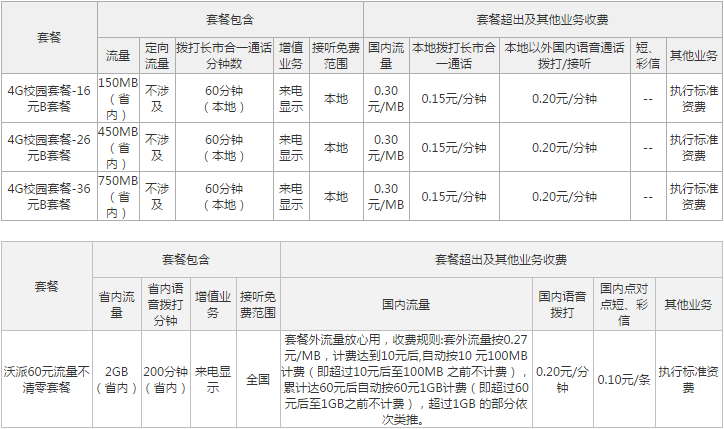 浙江台州联通4G校园套餐.png
