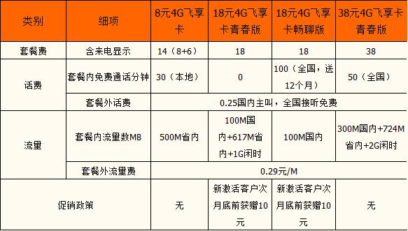 汕头移动4G飞享套餐.png