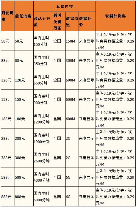 哈尔滨4G商旅套餐58资费