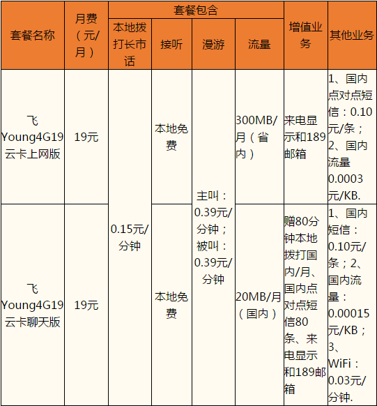 绍兴电信19云卡套餐.png