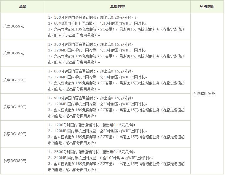 台州电信乐享3G聊天版套餐.png