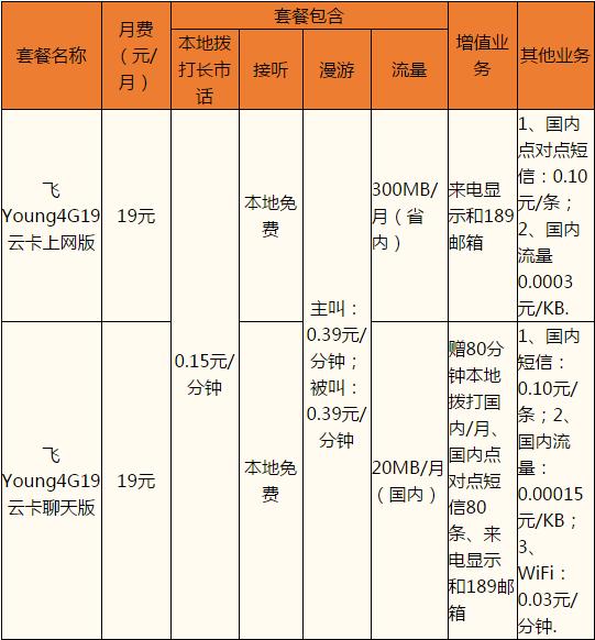 丽水电信19云卡套餐.png