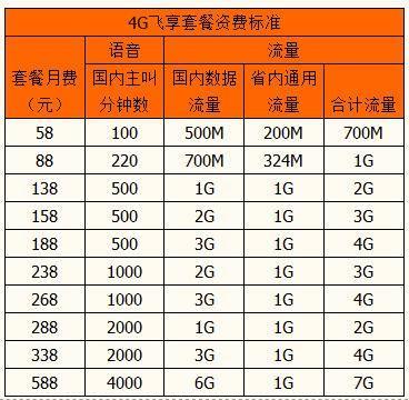 惠州移动全球通4G系列套餐.jpg