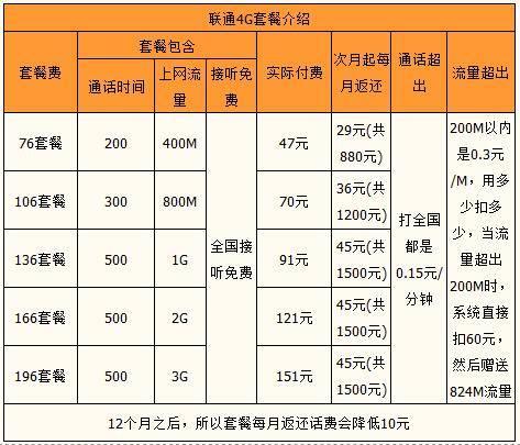 潮州联通4G系列套餐.jpg