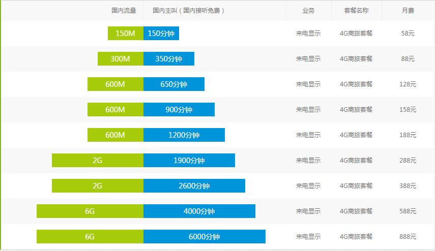 南京移动4G商旅套餐.png