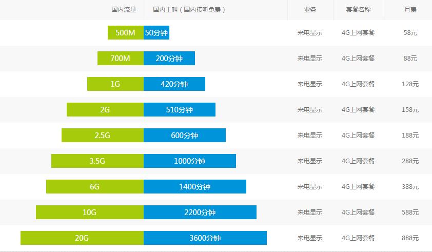 徐州移动4G上网套餐.png