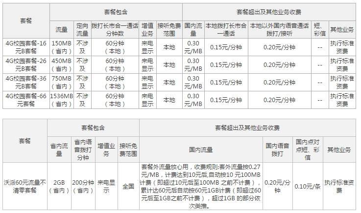 徐州联通4G校园套餐.jpg