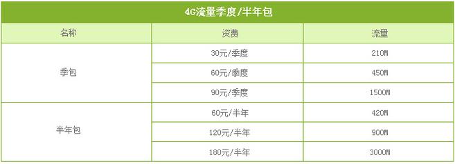 乐山移动4G流量季度包.png
