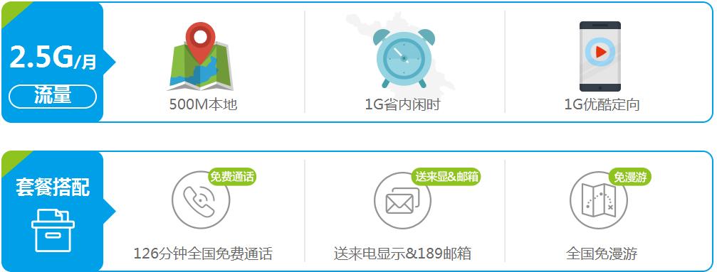 淮安电信BiG流量介绍.png