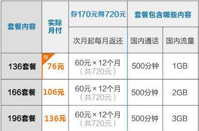 沈阳联通4G全国套餐