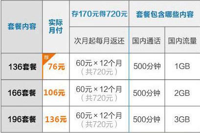 沈阳联通4G本地套餐、
