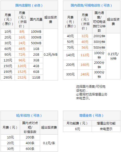 凉山联通4G全国组合套餐.png