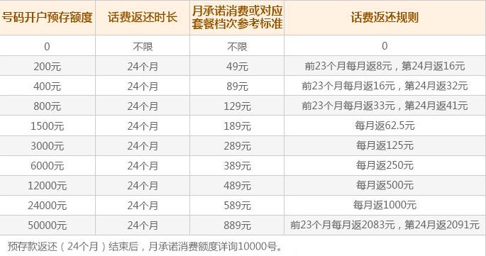 湘西电信资费套餐1.png