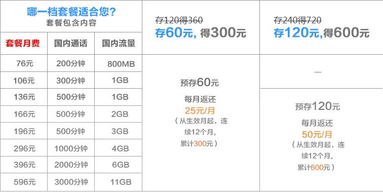 衡阳联通套餐1.png