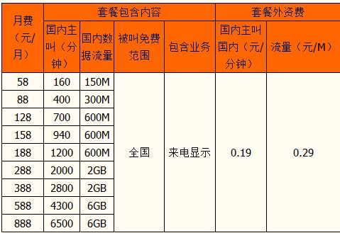 福州全球通4G商旅套餐资费.png