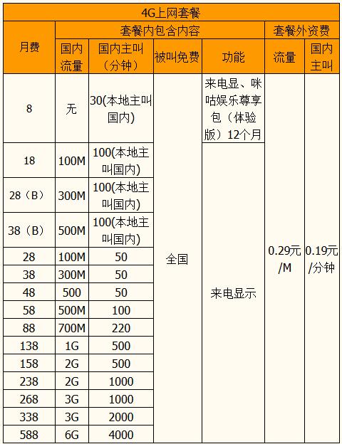 福州全球通4G飞享套餐资费.png