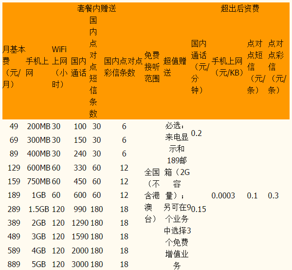 福州新乐享3G上网版(2011)资费