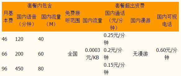 厦门联通3GB计划资费