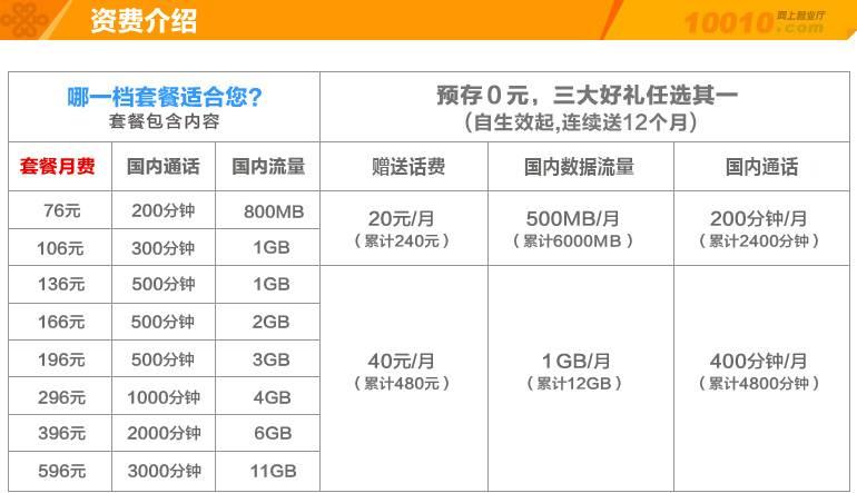 吕梁联通4G全国套餐.jpg