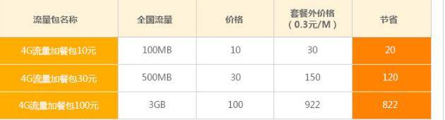 攀枝花电信4G流量加餐包.jpg