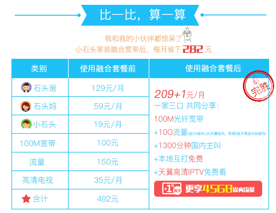 铜川4G融合光宽209套餐资费详情比较.png