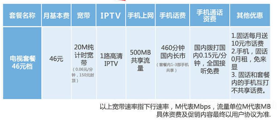 铜川天翼高清IPTV融合套餐46元档详情.png