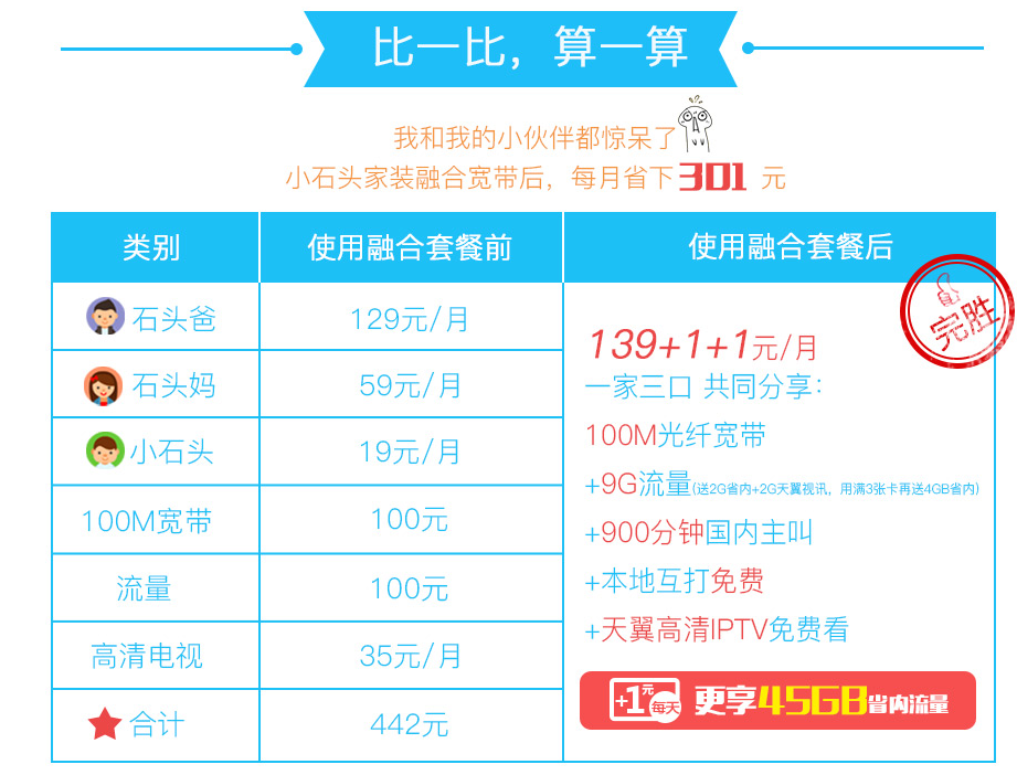 咸阳4G融合光宽139套餐资费详情比较.png