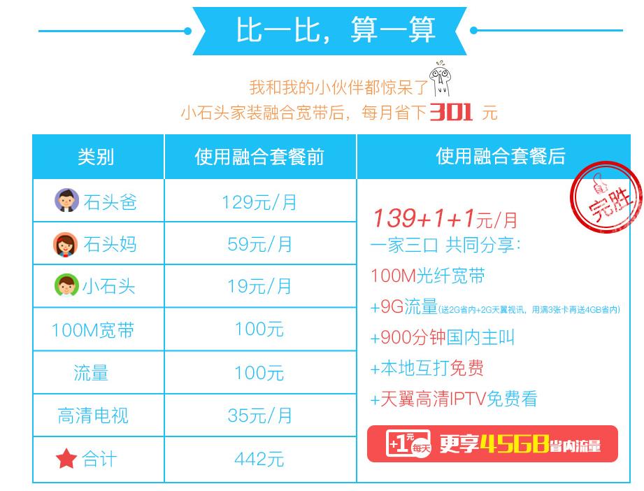 渭南4G融合光宽139套餐资费详情比较.png