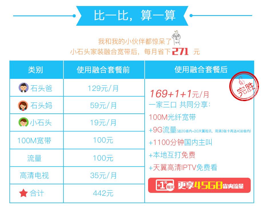 渭南4G融合光宽169套餐资费详情比较.png