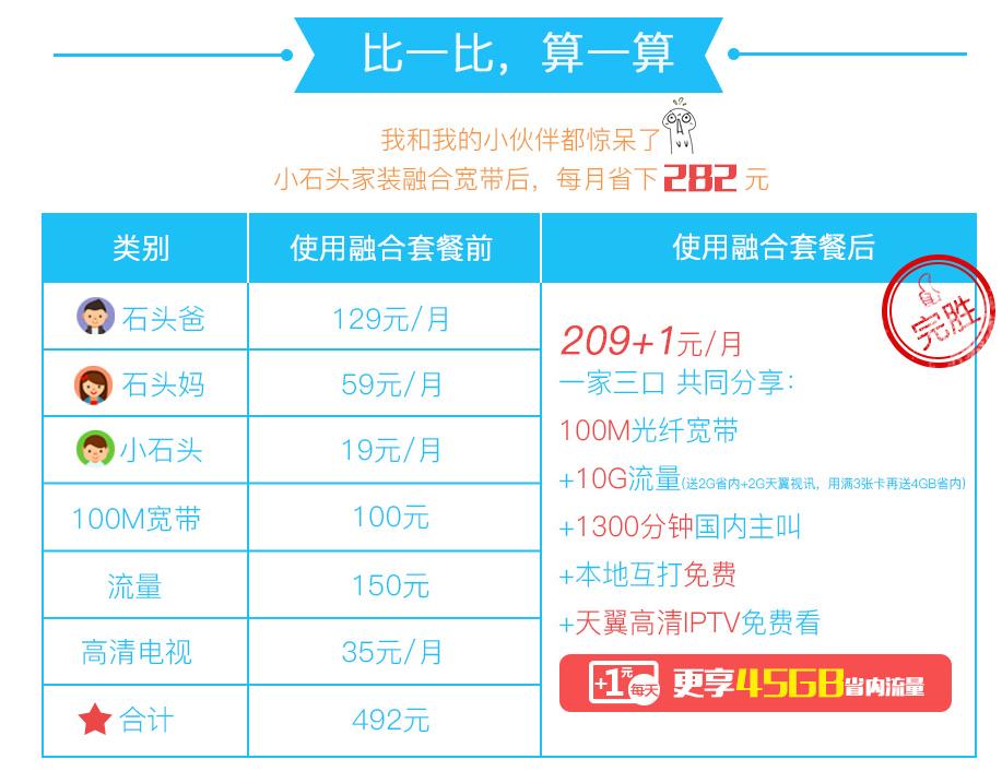 渭南4G融合光宽209套餐资费详情比较.png
