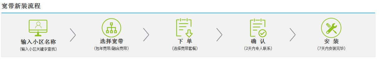 咸阳宽带新装流程.png